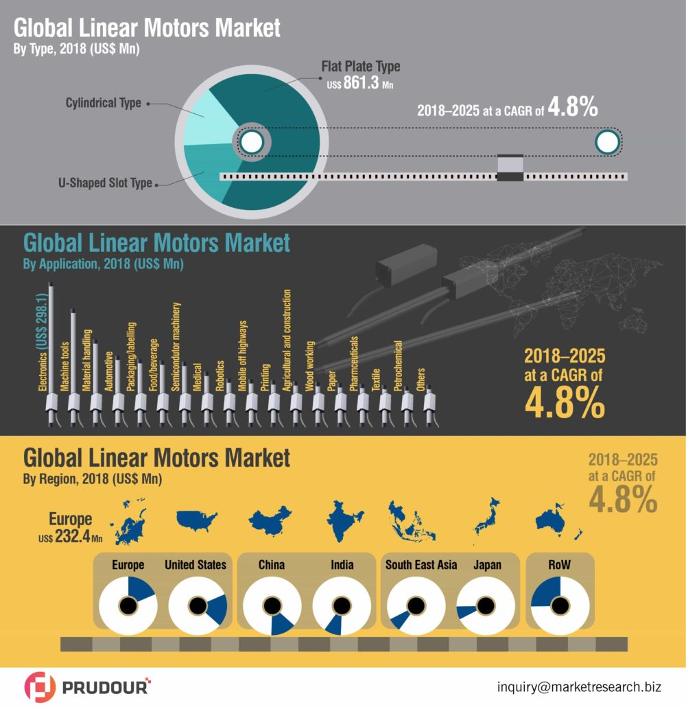2025 CAGR Of 4.8%: Linear Motors Market Is Expected To Reach A CAGR Of 4.8% From 2018-2025