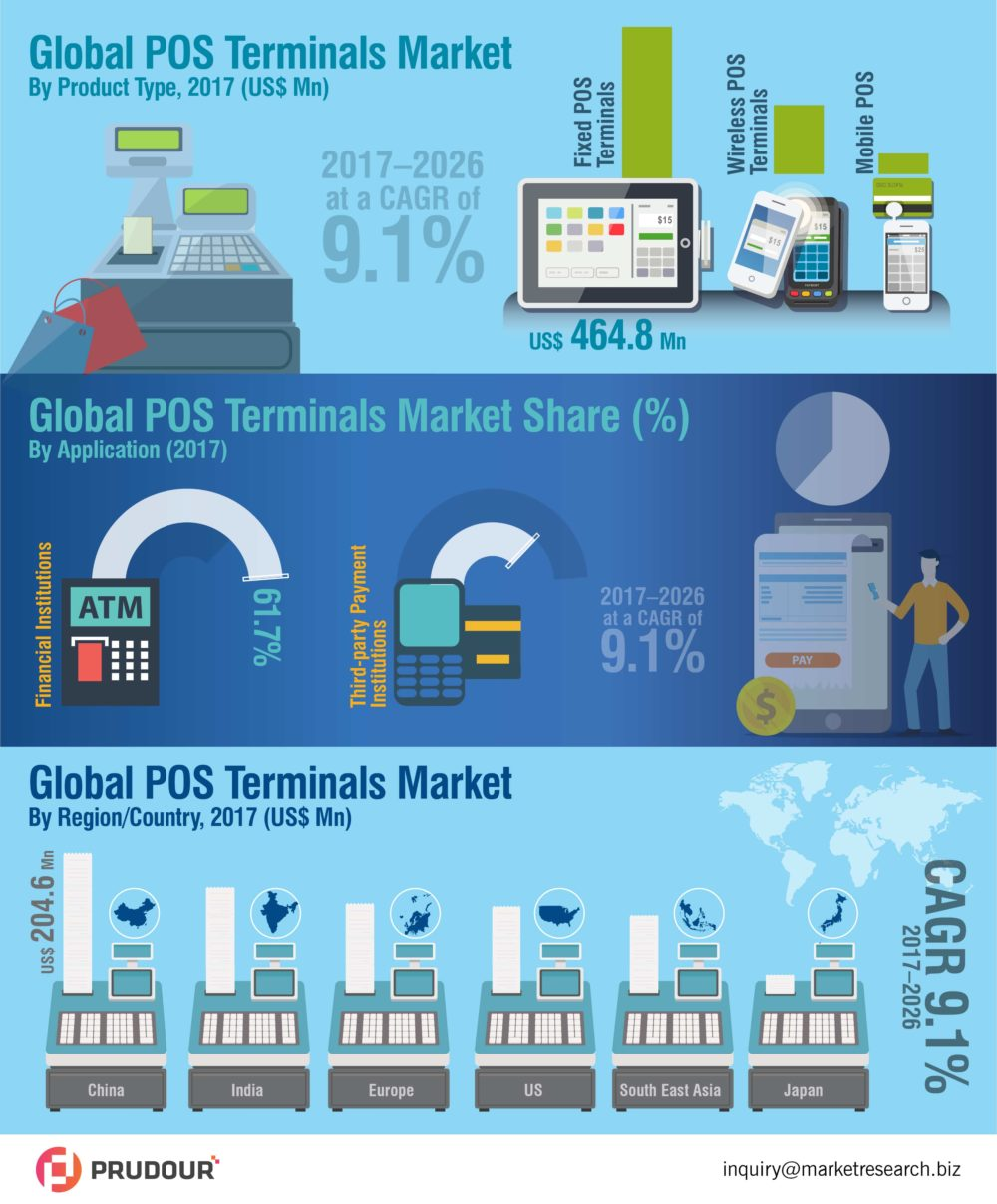 To Register CAGR Of 10.9%: POS Terminals Market About To Hit CAGR of 10.9% from 2018 to 2027