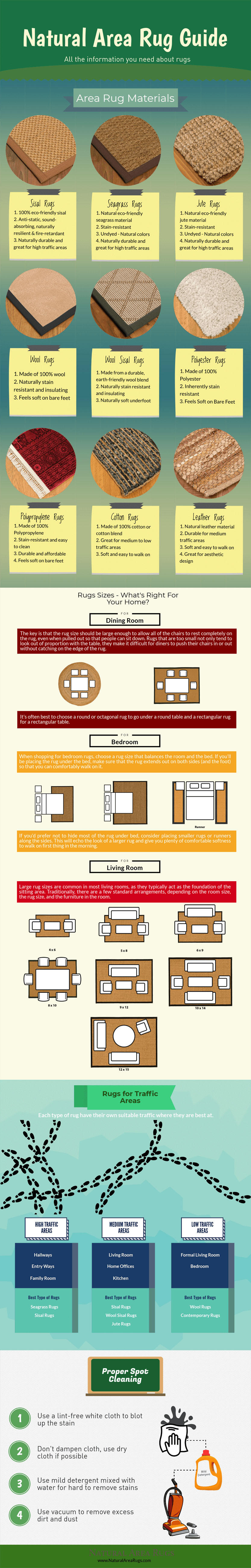 Natural Area Rug Guide