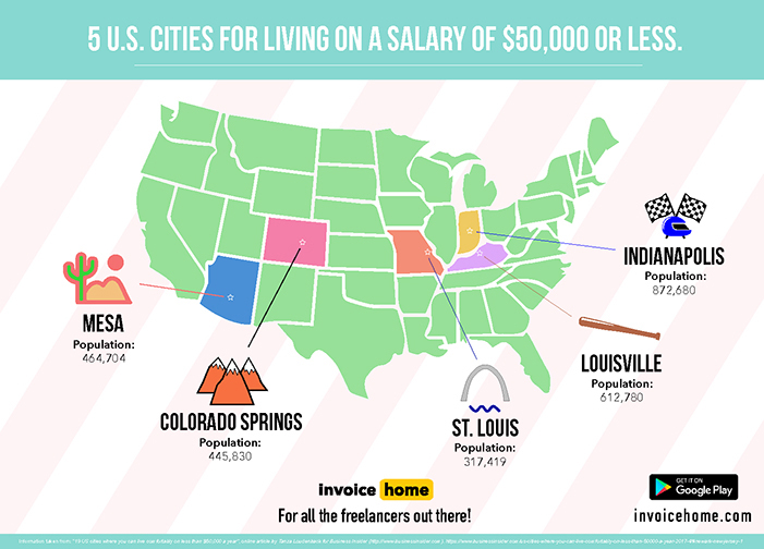 Budget Friendly Cities for Entrepreneurs