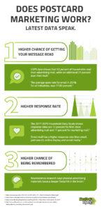Does Postcard Marketing Work - Latest Data Speak - Infographic