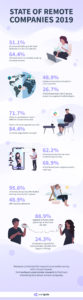 Infographic-State-of-Remote-Companies-2019