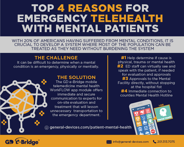 Top 4 Reasons for Emergency Telehealth with Mental Patients