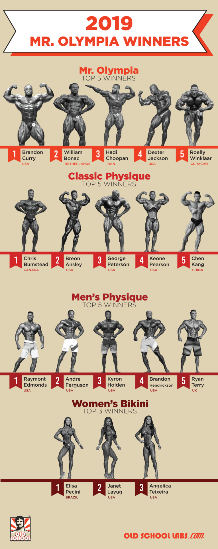 Mr. Olympia 2019 Winners Infographic