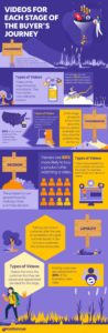 videos for the buyer's journey infographic - Motioncue
