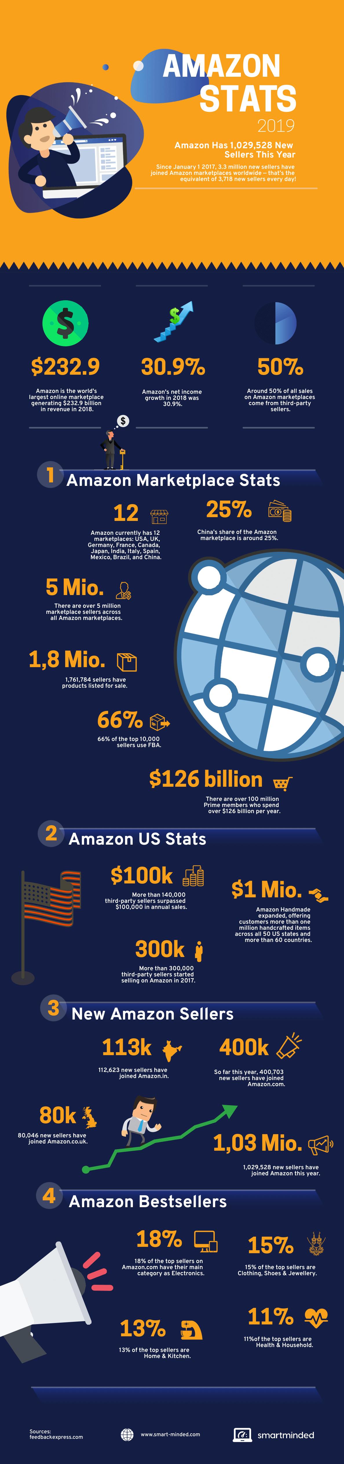 Amazing Amazon Stats 2019