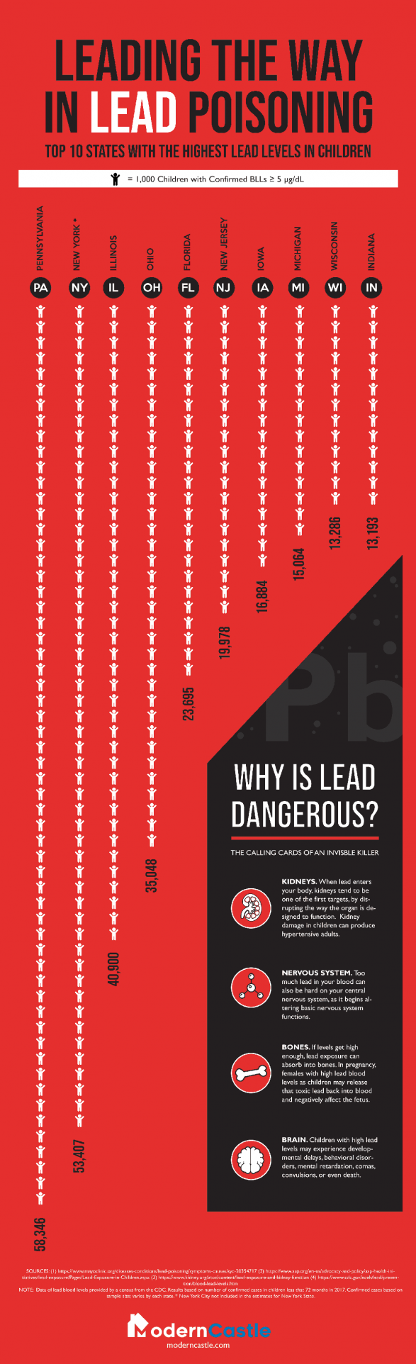 Lead Poisoning: Top 10 States With the Highest Lead Levels in Children