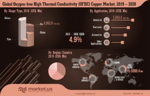 global-oxygen-free-high-thermal-conductivity-OFHC-copper-market