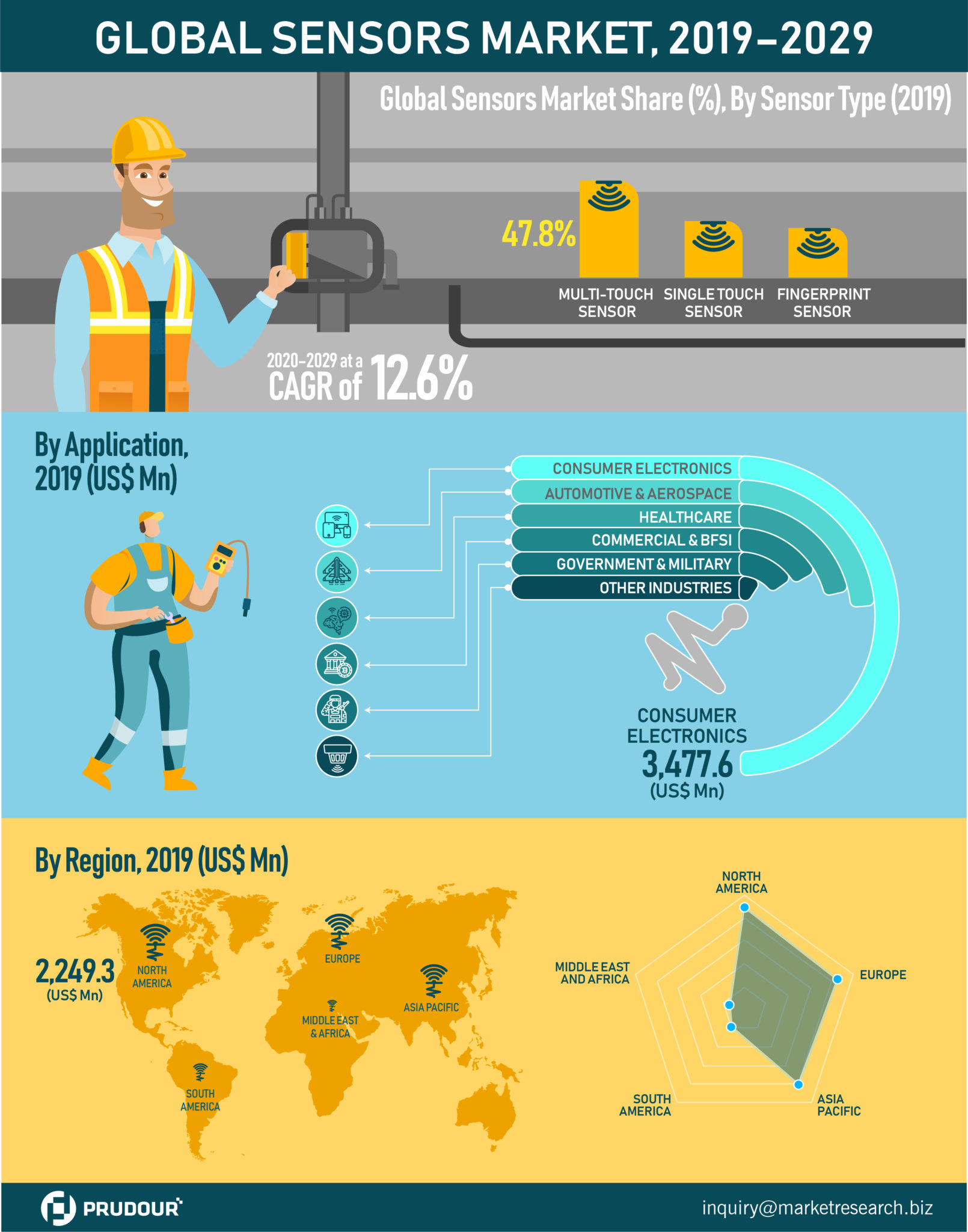 US$ 8 Bn in 2020: Global Sensors Market about to hit CAGR of 12.6% From 2020 to 2029