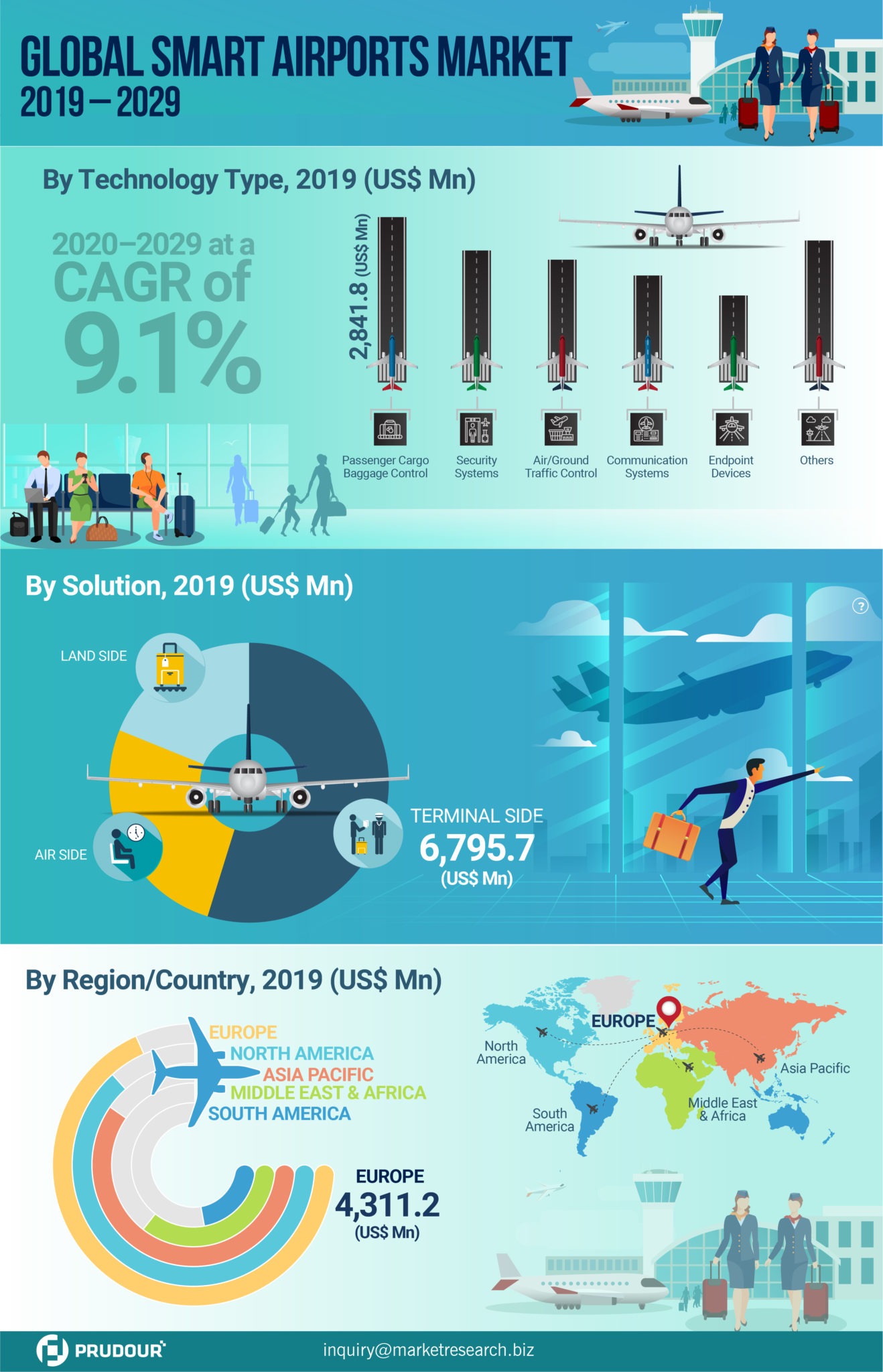 CAGR Of 9.1%: Global Smart Airports Market About To Hit CAGR of 9.1% From 2020 To 2029