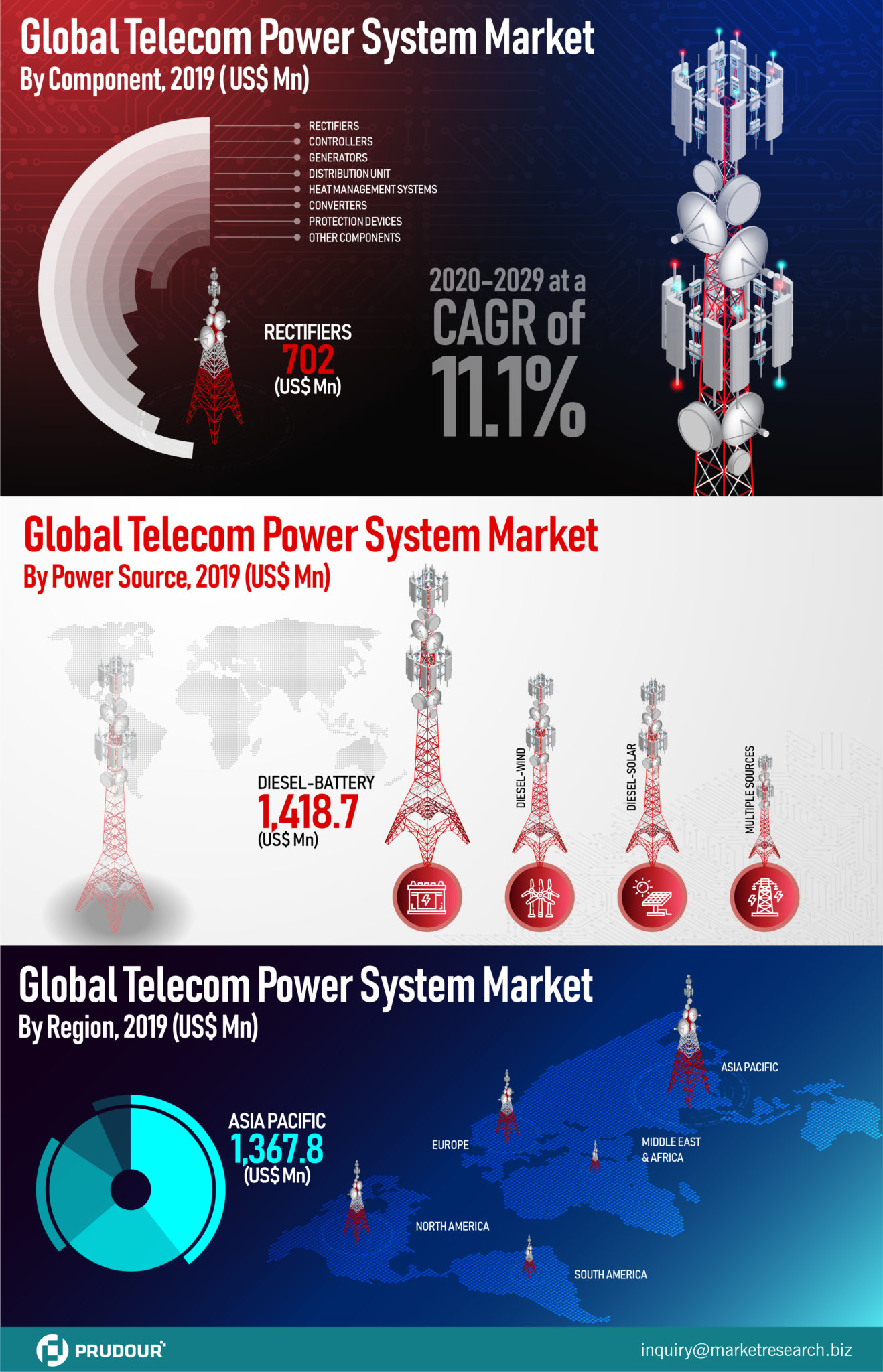 Infographics: Telecom Power Systems Market About To Hit CAGR of 11.1% From 2020 To 2029