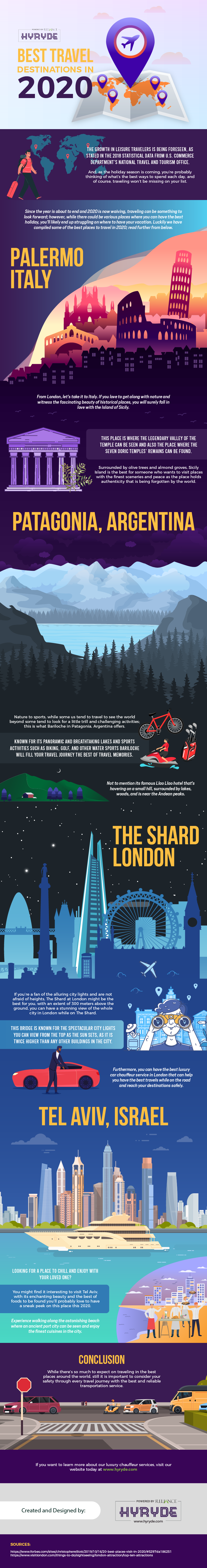 Best Travel Destinations in 2020 (Infographic)