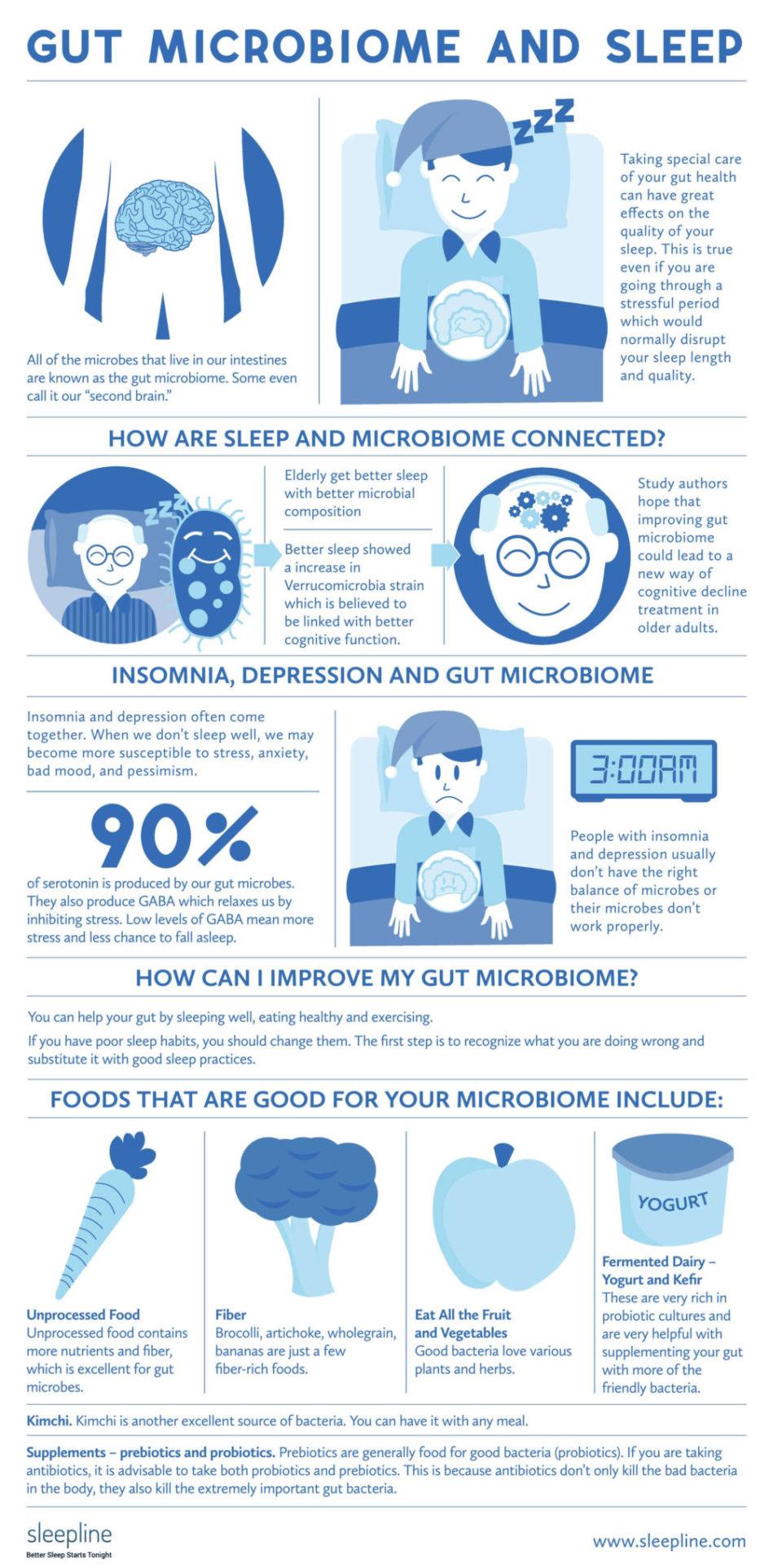 Gut Microbiome And Sleep