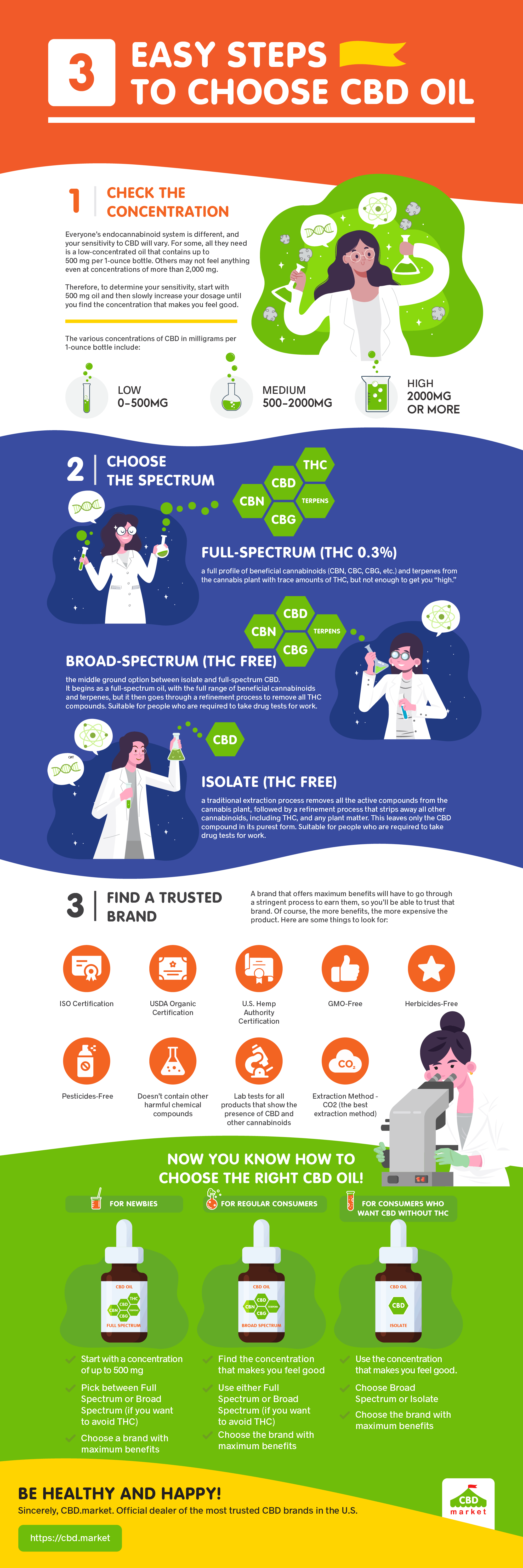 3 Easy Steps To Choose CBD Oil (Infographic)