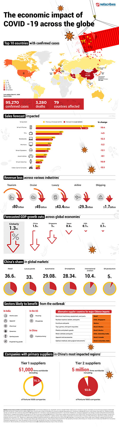 The economic impact of coronavirus worldwide [Infographic] - Netscribes