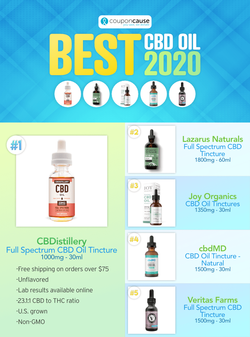 Editor's Pick for Best CBD Oil of 2020