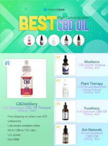 best_high_concentration_cbd_infographic