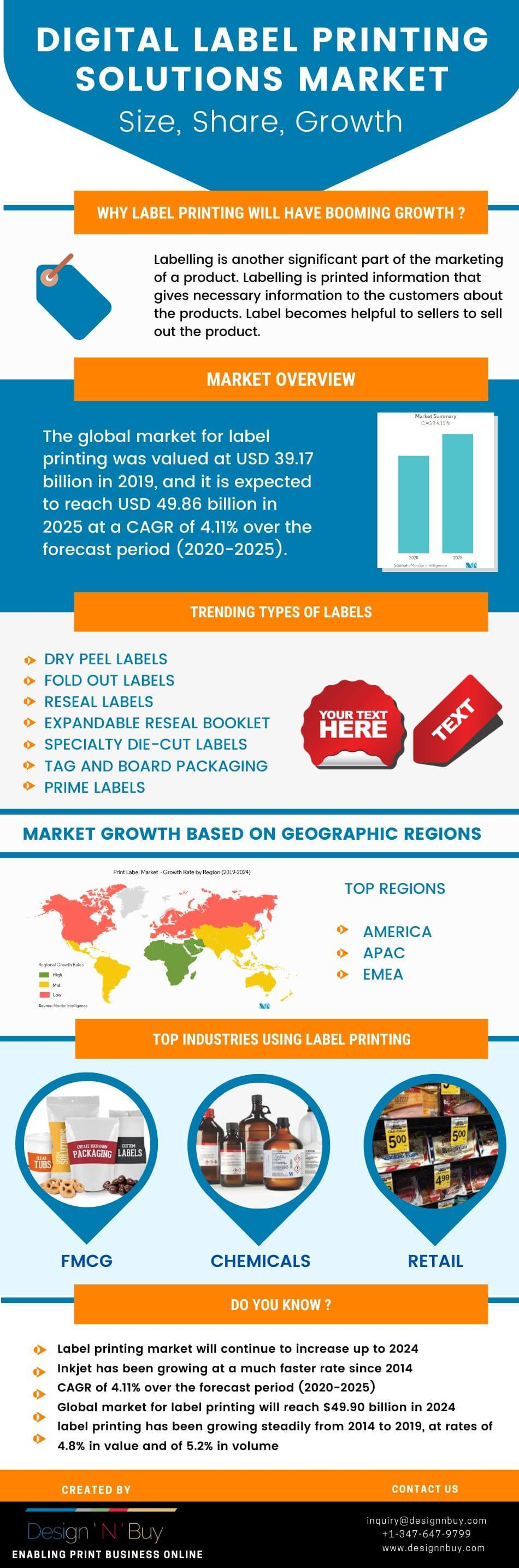 Infographic: Market Trends in the Digital Label Printing Industry