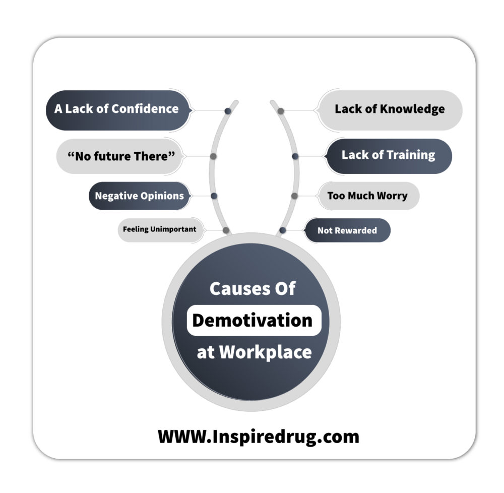 Causes of Demotivation at the Workplace