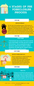 Pre   Foreclosure Process