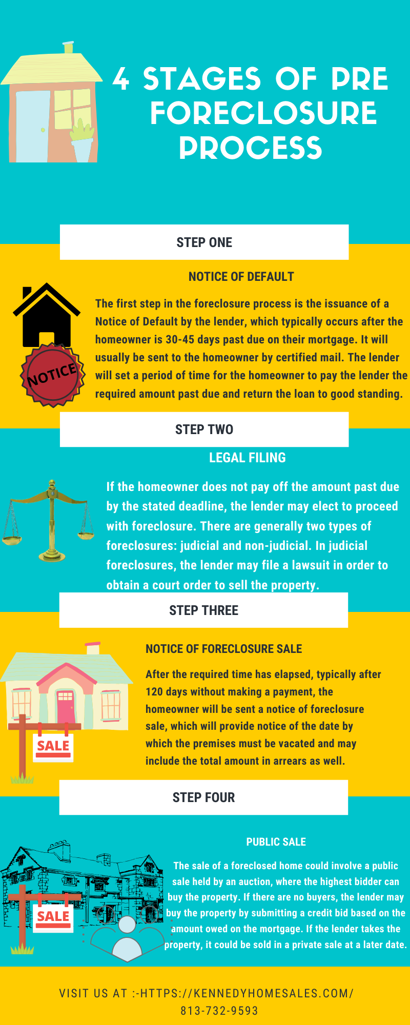 4 Stage Pre Foreclosure Process