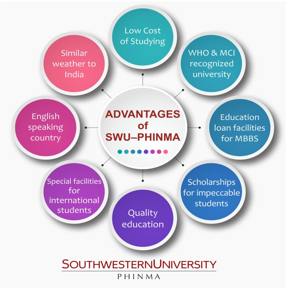 Study MBBS In Philippines | Advantages Of MBBS In Southwestern University, Philippines