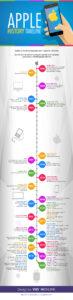 apple-history-infographic
