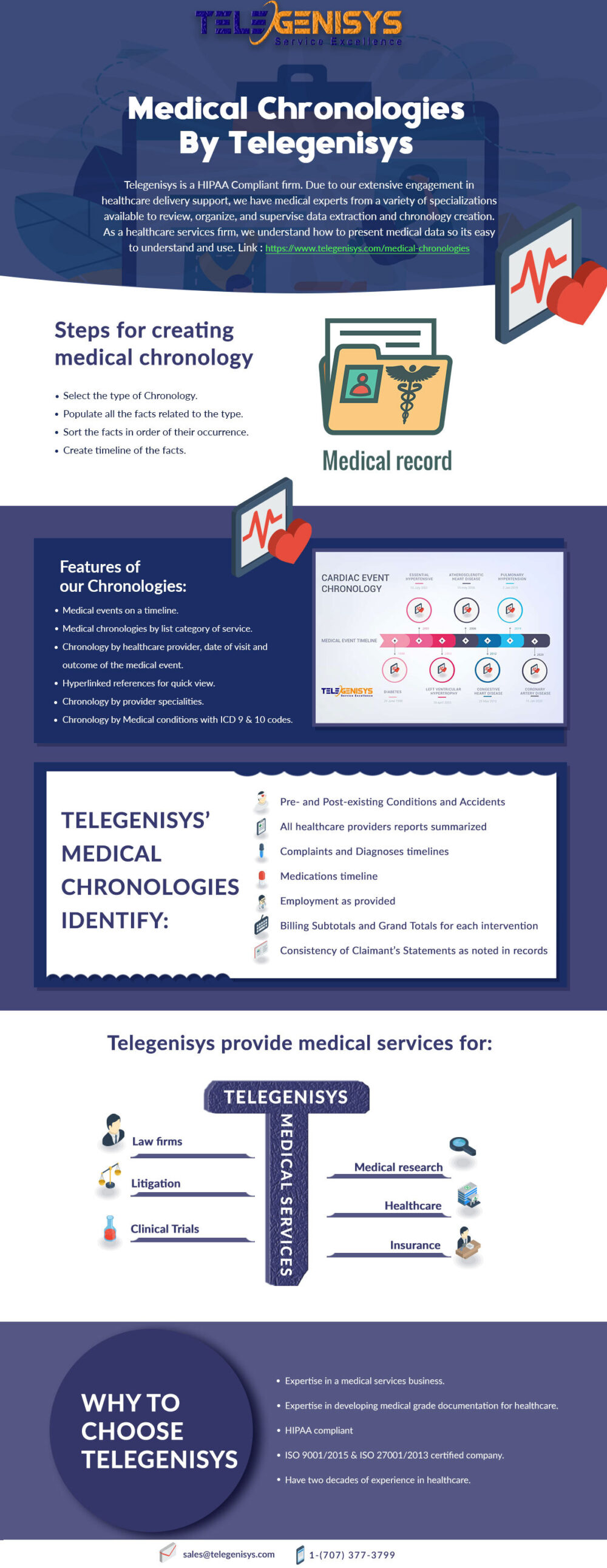 Medical Chronology Infographic Presentation By Telegenisys Inc