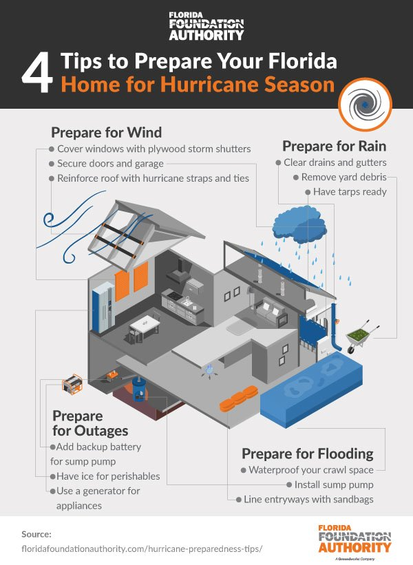 4 Tips To Prepare Your Florida Home For Hurricane Season
