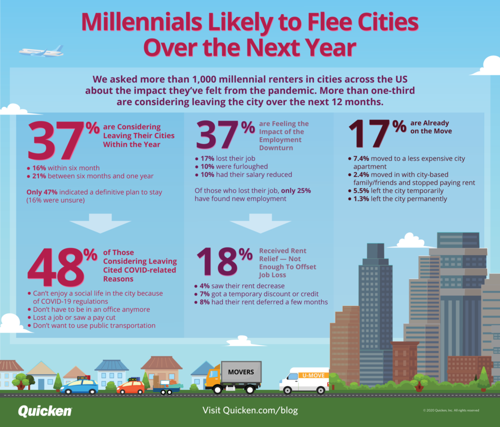 Millennials Are Likely to Flee Cities Within 12 Months