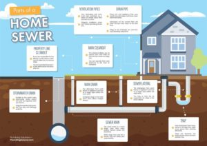 parts-of-a-home-sewer-system