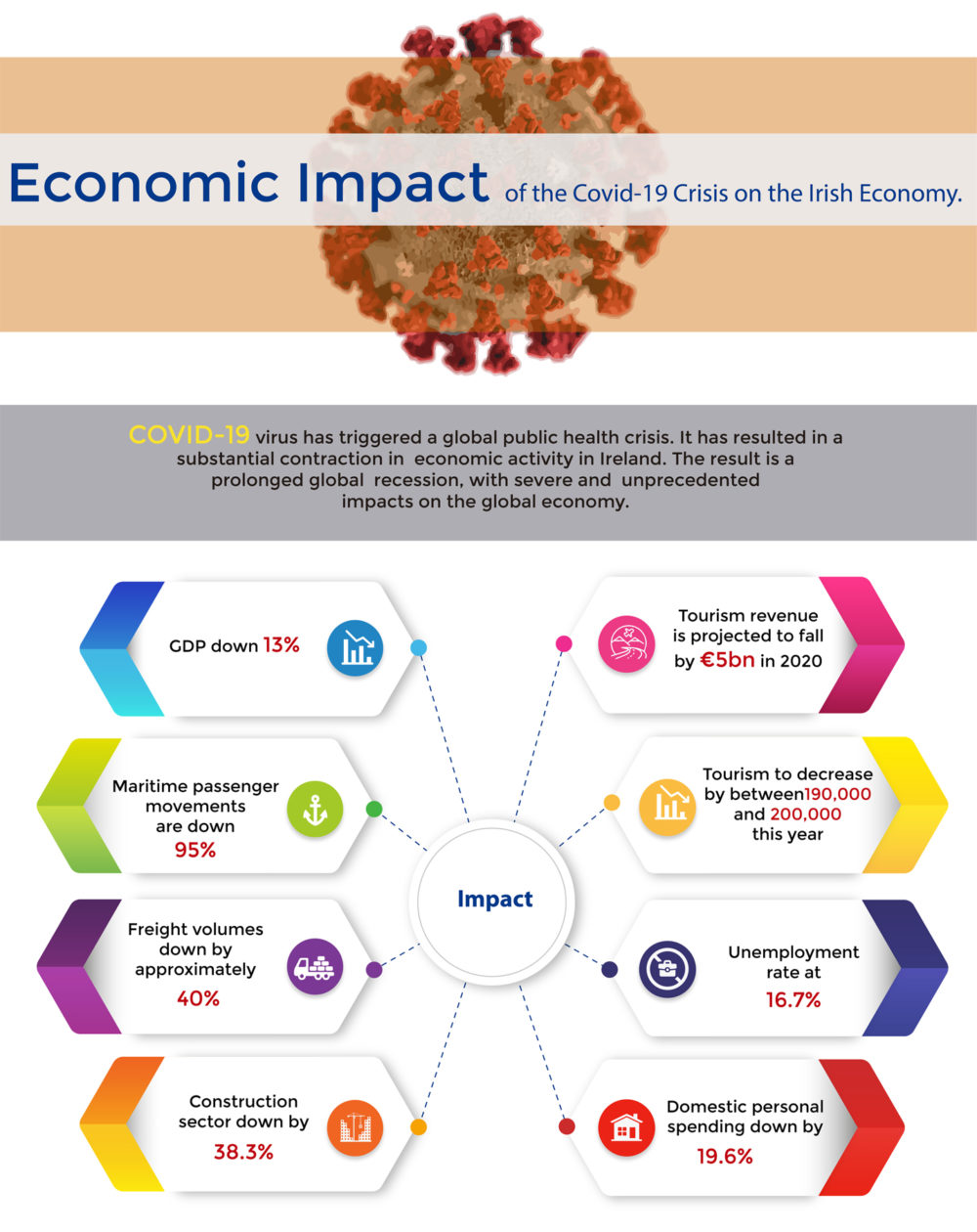 Economic Impact of the COVID-19 Crisis on the Irish Economy