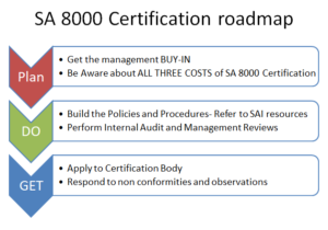 SA8000-Certification-Roadmap