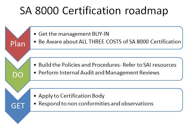 SA 8000 Certificate Roadmap