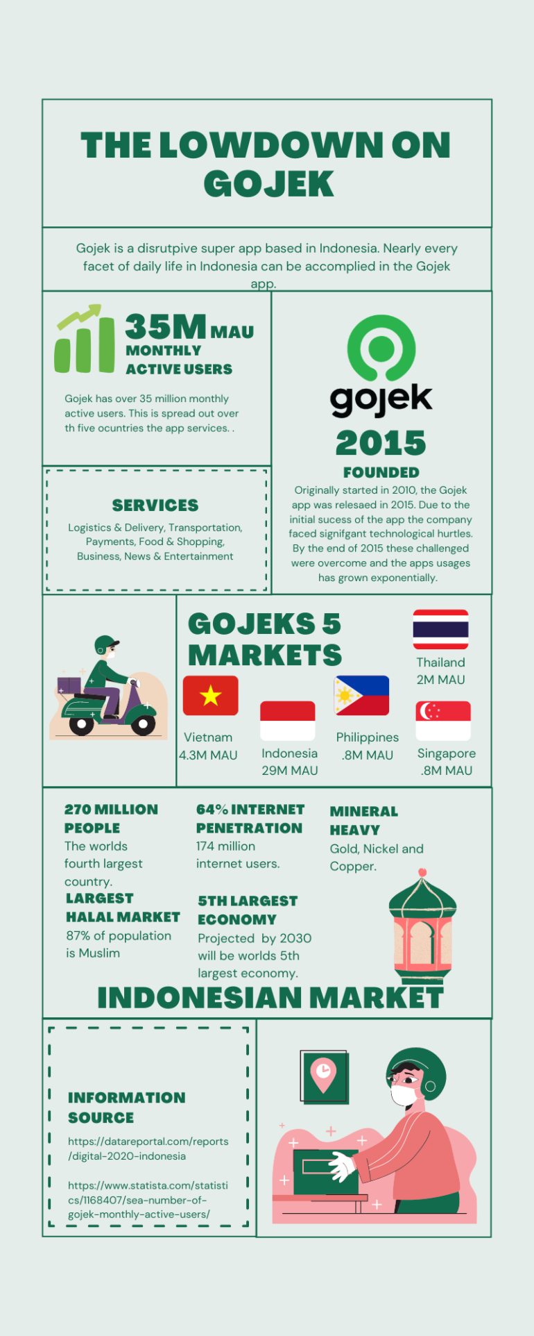 What is Gojek?