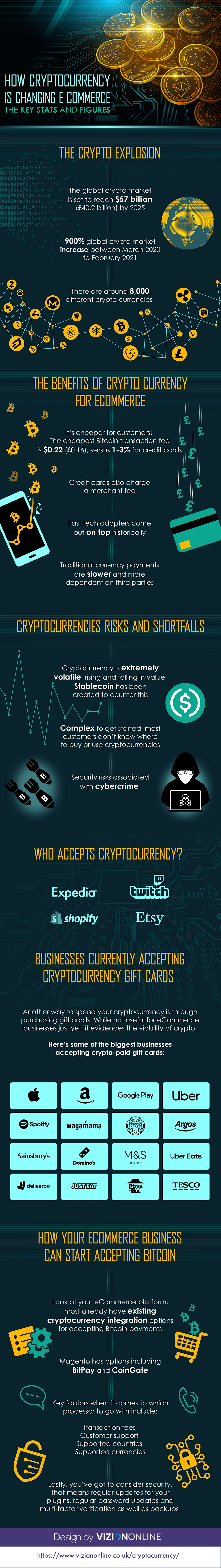 How Cryptocurrency Is Changing eCommerce